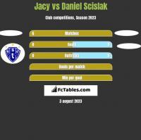 Jacy vs Daniel Scislak h2h player stats