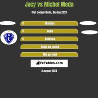 Jacy vs Michel Meda h2h player stats
