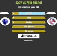 Jacy vs Filip Buchel h2h player stats