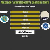 Alexander Ammitzboell vs Bashkim Kadrii h2h player stats