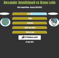 Alexander Ammitzboell vs Bruno Leite h2h player stats