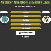Alexander Ammitzboell vs Magnus Lundal h2h player stats