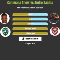 Cafumana Show vs Andre Santos h2h player stats