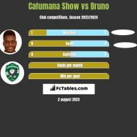 Cafumana Show vs Bruno h2h player stats