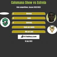 Cafumana Show vs Estrela h2h player stats
