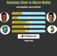 Cafumana Show vs Marco Matias h2h player stats