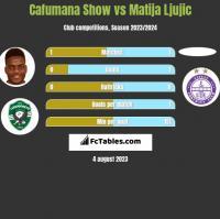Cafumana Show vs Matija Ljujic h2h player stats