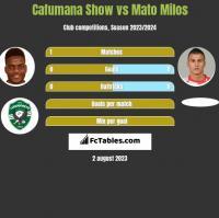 Cafumana Show vs Mato Milos h2h player stats