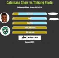 Cafumana Show vs Thibang Phete h2h player stats