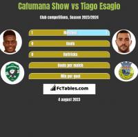 Cafumana Show vs Tiago Esagio h2h player stats