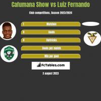 Cafumana Show vs Luiz Fernando h2h player stats