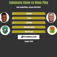 Cafumana Show vs Nuno Pina h2h player stats