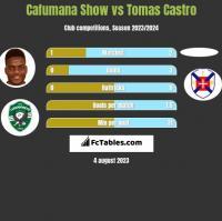 Cafumana Show vs Tomas Castro h2h player stats