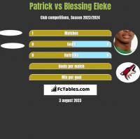 Patrick vs Blessing Eleke h2h player stats
