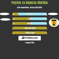 Patrick vs Roberts Uldrikis h2h player stats