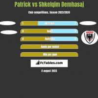 Patrick vs Shkelqim Demhasaj h2h player stats