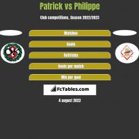 Patrick vs Philippe h2h player stats