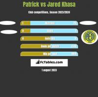 Patrick vs Jared Khasa h2h player stats
