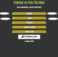 Patrick vs Eric Tia Chef h2h player stats