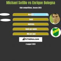 Michael Sotillo vs Enrique Bologna h2h player stats