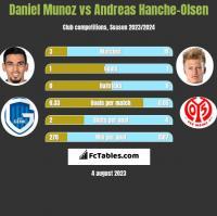 Daniel Munoz vs Andreas Hanche-Olsen h2h player stats