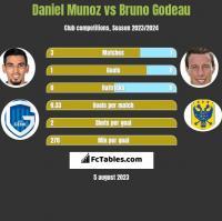 Daniel Munoz vs Bruno Godeau h2h player stats