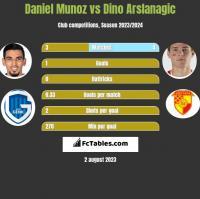 Daniel Munoz vs Dino Arslanagic h2h player stats