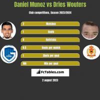 Daniel Munoz vs Dries Wouters h2h player stats