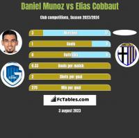 Daniel Munoz vs Elias Cobbaut h2h player stats