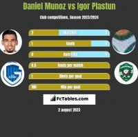 Daniel Munoz vs Igor Plastun h2h player stats