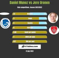 Daniel Munoz vs Jere Uronen h2h player stats
