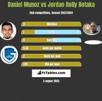 Daniel Munoz vs Jordan Rolly Botaka h2h player stats