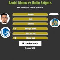 Daniel Munoz vs Rubin Seigers h2h player stats