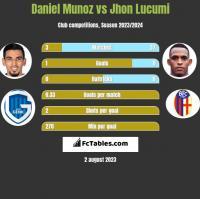 Daniel Munoz vs Jhon Lucumi h2h player stats