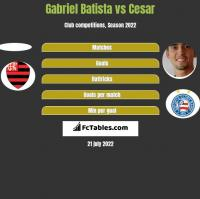 Gabriel Batista vs Cesar h2h player stats