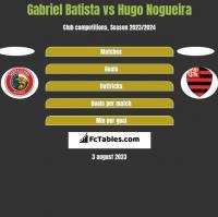 Gabriel Batista vs Hugo Nogueira h2h player stats
