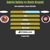 Gabriel Batista vs Bento Krepski h2h player stats