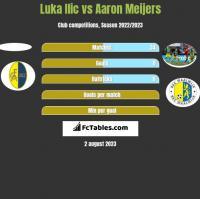 Luka Ilic vs Aaron Meijers h2h player stats