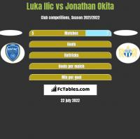Luka Ilic vs Jonathan Okita h2h player stats