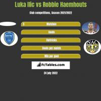 Luka Ilic vs Robbie Haemhouts h2h player stats