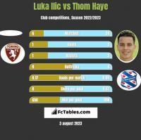 Luka Ilic vs Thom Haye h2h player stats