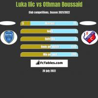 Luka Ilic vs Othman Boussaid h2h player stats