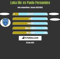 Luka Ilic vs Paolo Fernandes h2h player stats