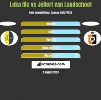 Luka Ilic vs Jellert van Landschoot h2h player stats