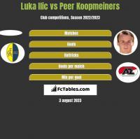 Luka Ilic vs Peer Koopmeiners h2h player stats