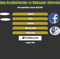 Oleg Krasilnichenko vs Aleksandr Cherevko h2h player stats