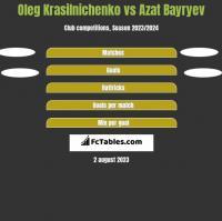 Oleg Krasilnichenko vs Azat Bayryev h2h player stats