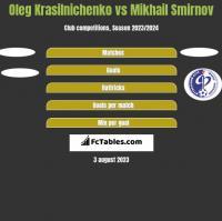 Oleg Krasilnichenko vs Mikhail Smirnov h2h player stats