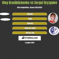 Oleg Krasilnichenko vs Sergei Bryzgalov h2h player stats