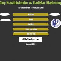 Oleg Krasilnichenko vs Vladislav Masternoy h2h player stats